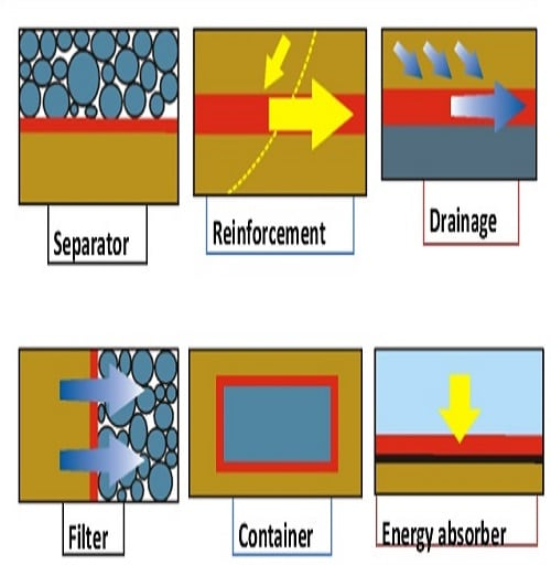 ژئوتکستایلها منسوجات متخلخل و نفوذپذیری هستند که از الیاف پلیمری ساخته میشوند.
